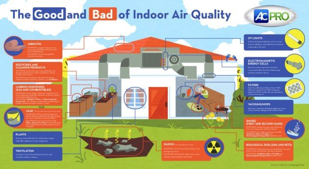 Top 10 Causes Of Poor Indoor Air Quality