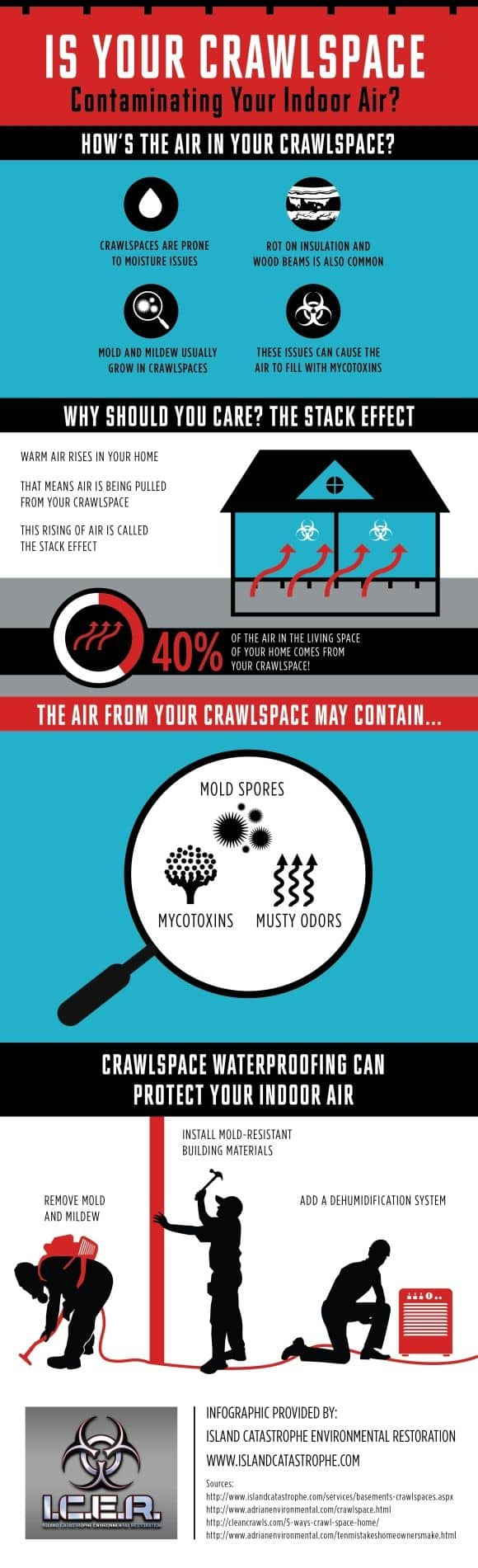 Is My Crawl Space Contaminating My Indoor Air Infographic Summary