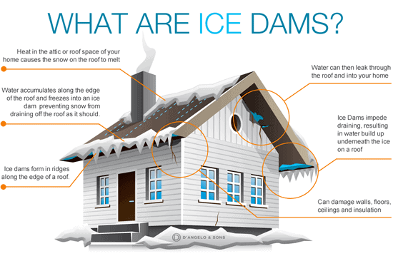Ice Dam Causes!